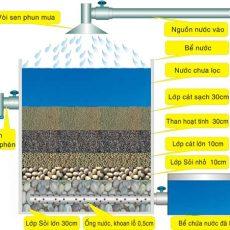 Chia sẻ cách tạo bể nước lọc giếng khoan hiệu quả nhất